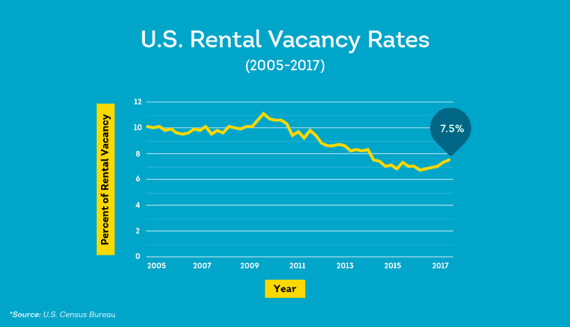 rental property vacancy rates for rental properties