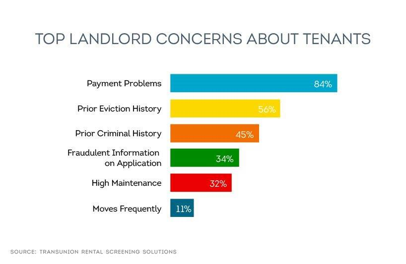 Tenant screening can uncover payment problems, eviction issues and prior criminal activity