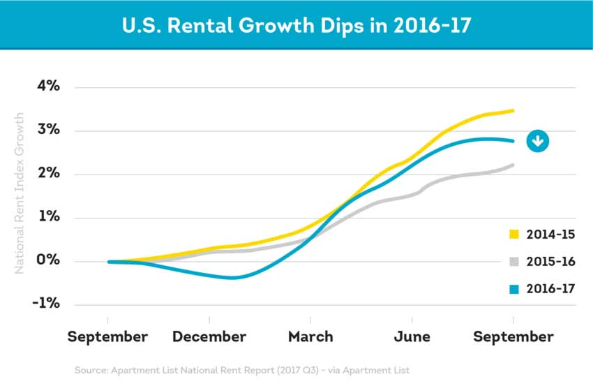 growth in renting properties is slowing