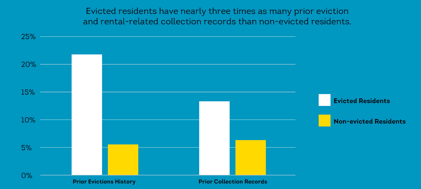 Source: http://newsroom.transunion.com/transunion-analysis-collection-records-are-highly-predictive-of-resident-behavior/