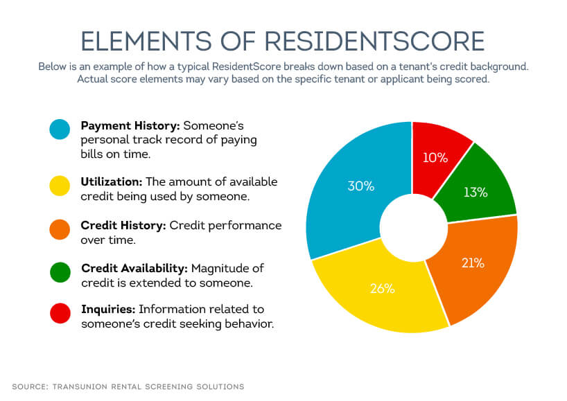 ResidentScore is designed for rental screening and weighs factors such as payment history, credit history and other factors.